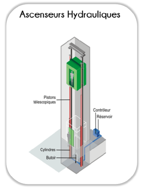ascenseurs hydrauliques. Black Bedroom Furniture Sets. Home Design Ideas